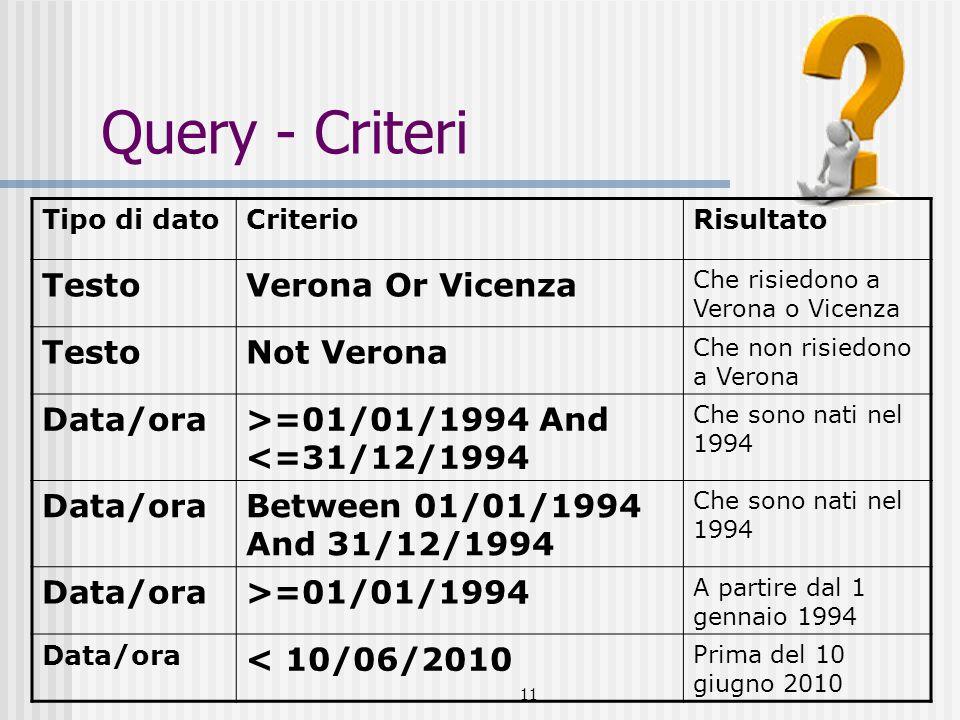 11 Query - Criteri Tipo di datoCriterioRisultato TestoVerona Or Vicenza Che risiedono a Verona o Vicenza TestoNot Verona Che non risiedono a Verona Data/ora>=01/01/1994 And <=31/12/1994 Che sono nati nel 1994 Data/oraBetween 01/01/1994 And 31/12/1994 Che sono nati nel 1994 Data/ora>=01/01/1994 A partire dal 1 gennaio 1994 Data/ora < 10/06/2010 Prima del 10 giugno 2010