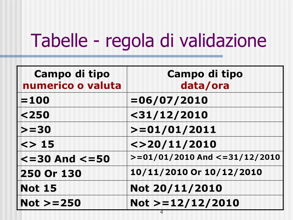 4 Tabelle - regola di validazione Campo di tipo numerico o valuta Campo di tipo data/ora =100=06/07/2010 <250<31/12/2010 >=30>=01/01/2011 <> 15<>20/11/2010 <=30 And <=50 >=01/01/2010 And <=31/12/2010 250 Or 130 10/11/2010 Or 10/12/2010 Not 15Not 20/11/2010 Not >=250Not >=12/12/2010