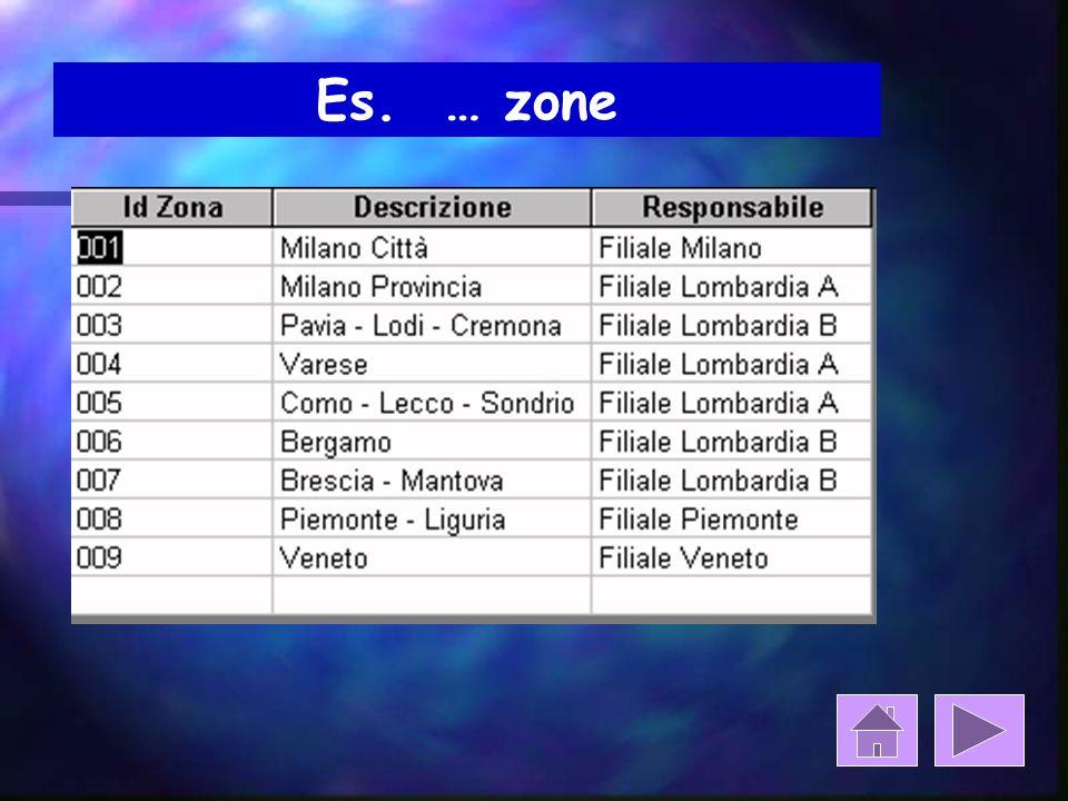 Es. … zone