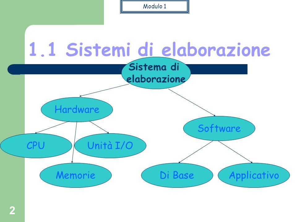Modulo 1 2 1.1 Sistemi di elaborazione Sistema di elaborazione Unità I/O Software CPU Hardware Di BaseApplicativoMemorie