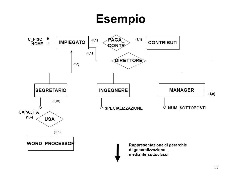 17 IMPIEGATO PAGA_ CONTR (0,1) (1,1) CONTRIBUTI SEGRETARIOINGEGNERE MANAGER USA WORD_PROCESSOR (t,e) (0,m) (0,n) CAPACITA` SPECIALIZZAZIONE NOME C_FISC NUM_SOTTOPOSTI (1,n) DIRETTORE Rappresentazione di gerarchie di generalizzazione mediante sottoclassi Esempio (0,1) (1,n)