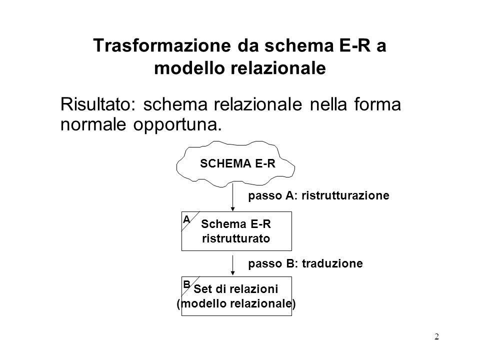 33 Eliminazione degli attributi multivalore dalle relazioni Attributo a molti valori appartiene alla relazione R tra le entità E1 e E2  nuova entità NE che include 1 o 2 attributi presi da E1 o E2 (o entrambi) in funzione del tipo di relazione: –relazione 1 a 1: NE richiede 1 degli identificatori di E1 o E2 –relazione 1 a molti: NE comprende l'identificatore di E2 (E2 nel lato molti ) –relazione molti a molti: NE comprende gli identificatori provenienti da E1 ed E2