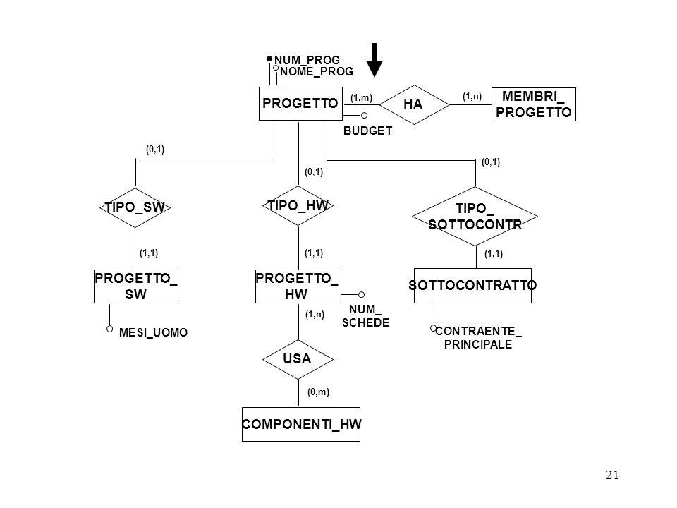 21 PROGETTO HA (1,m) (1,n) MEMBRI_ PROGETTO PROGETTO_ SW PROGETTO_ HW SOTTOCONTRATTO USA COMPONENTI_HW (1,n) (0,m) MESI_UOMO CONTRAENTE_ PRINCIPALE NUM_ SCHEDE BUDGET NUM_PROG NOME_PROG TIPO_SW TIPO_HW TIPO_ SOTTOCONTR (0,1) (1,1)