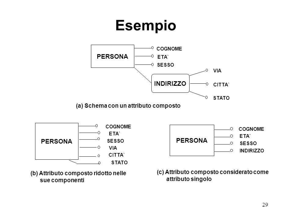 29 PERSONA INDIRIZZO PERSONA COGNOME ETA` SESSO VIA CITTA` STATO COGNOME ETA` SESSO VIA CITTA` STATO (a) Schema con un attributo composto (b) Attributo composto ridotto nelle sue componenti Esempio PERSONA (c) Attributo composto considerato come attributo singolo COGNOME ETA` INDIRIZZO SESSO