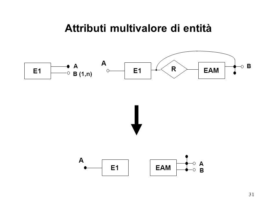 31 E1 R EAM E1 Attributi multivalore di entità A A B A B (1,n) B A