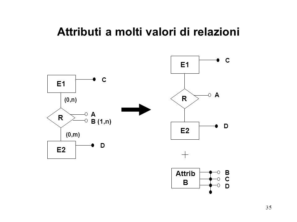 35 Attributi a molti valori di relazioni E1 R E2 Attrib B E1 R E2 C D (0,n) (0,m) A B (1,n) C D A B C D