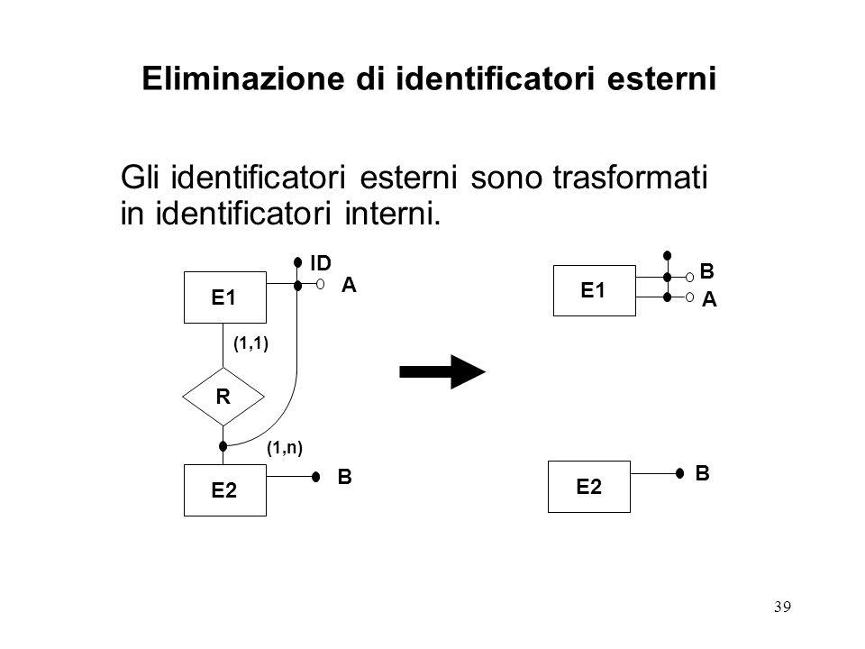 39 Eliminazione di identificatori esterni Gli identificatori esterni sono trasformati in identificatori interni.