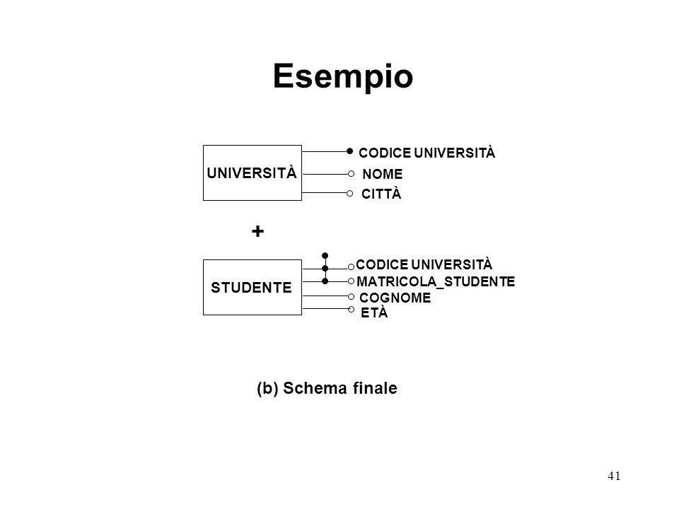 41 UNIVERSITÀ STUDENTE CODICE UNIVERSITÀ NOME CITTÀ MATRICOLA_STUDENTE COGNOME ETÀ (b) Schema finale CODICE UNIVERSITÀ Esempio +