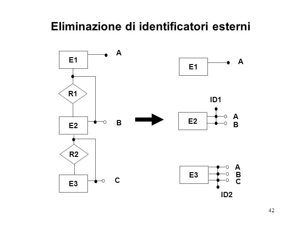 42 Eliminazione di identificatori esterni E1 R1 E3 E2 R2 E1 E2 E3 A B C A ID1 A B A B ID2 C
