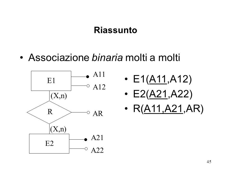 45 Riassunto Associazione binaria molti a molti E1 A11 A12 R AR E2 A21 A22 (X,n) E1(A11,A12) E2(A21,A22) R(A11,A21,AR)
