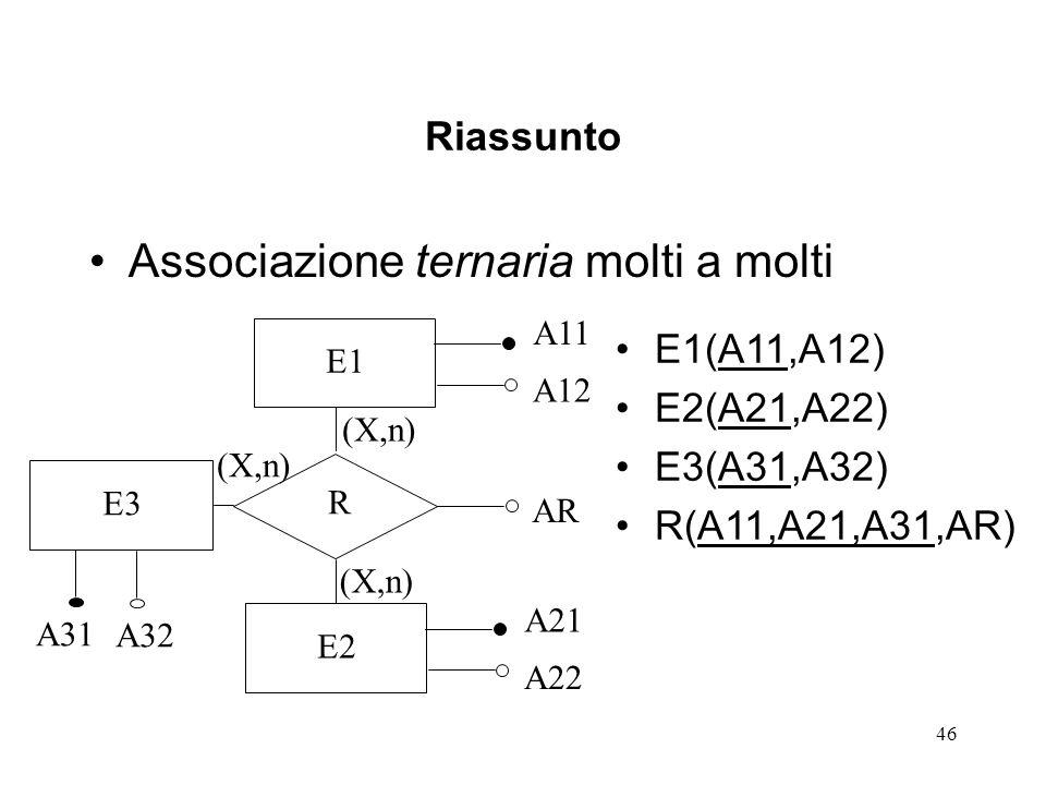 46 Riassunto Associazione ternaria molti a molti E1 A11 A12 R AR E2 A21 A22 (X,n) E1(A11,A12) E2(A21,A22) E3(A31,A32) R(A11,A21,A31,AR) E3 A31 A32 (X,n)