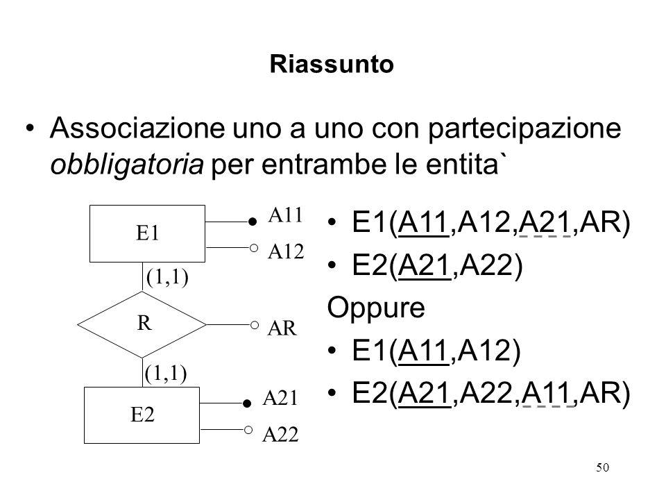 50 Riassunto Associazione uno a uno con partecipazione obbligatoria per entrambe le entita` E1 A11 A12 R AR E2 A21 A22 (1,1) E1(A11,A12,A21,AR) E2(A21,A22) Oppure E1(A11,A12) E2(A21,A22,A11,AR)