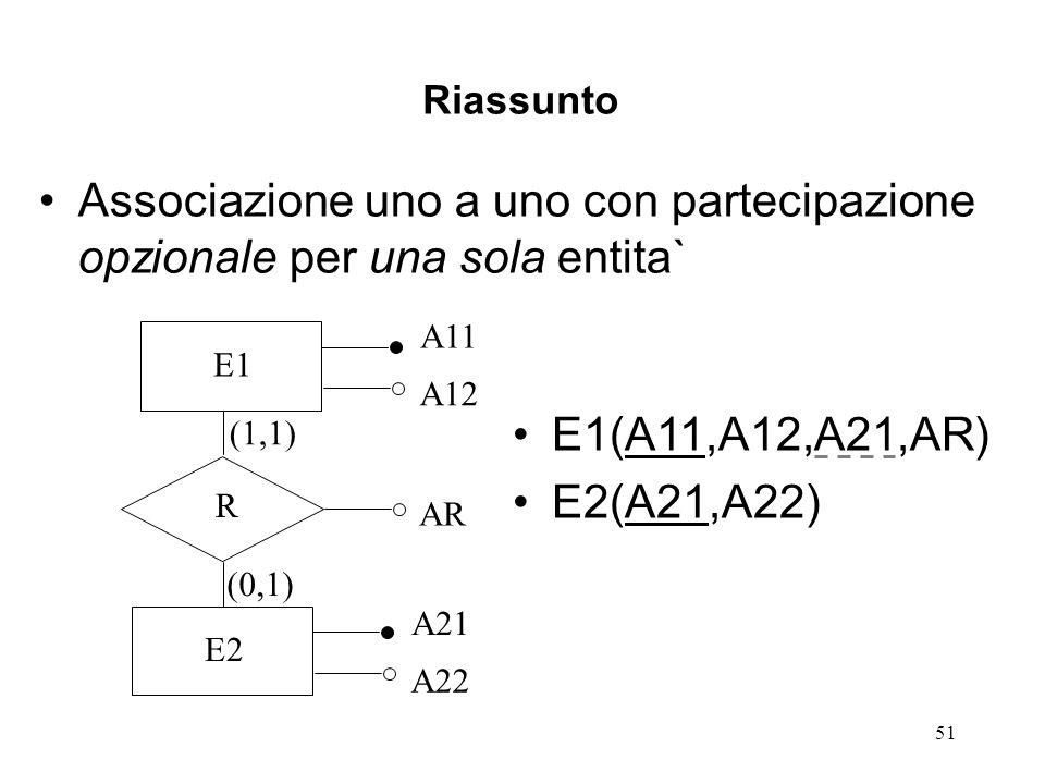51 Riassunto Associazione uno a uno con partecipazione opzionale per una sola entita` E1 A11 A12 R AR E2 A21 A22 (1,1) (0,1) E1(A11,A12,A21,AR) E2(A21,A22)
