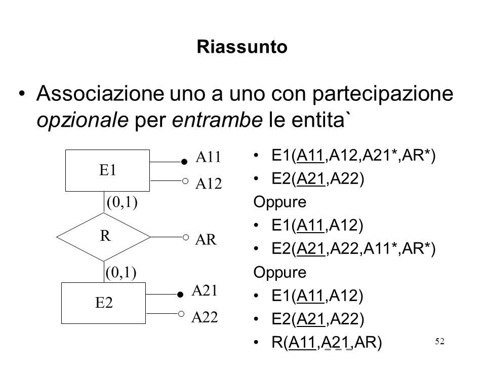 52 Riassunto Associazione uno a uno con partecipazione opzionale per entrambe le entita` E1 A11 A12 R AR E2 A21 A22 (0,1) E1(A11,A12,A21*,AR*) E2(A21,A22) Oppure E1(A11,A12) E2(A21,A22,A11*,AR*) Oppure E1(A11,A12) E2(A21,A22) R(A11,A21,AR)