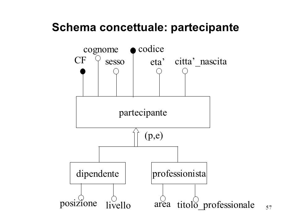 57 Schema concettuale: partecipante partecipante CF cognome sesso codice eta' citta'_nascita dipendente professionista area posizione livello (p,e) titolo_professionale