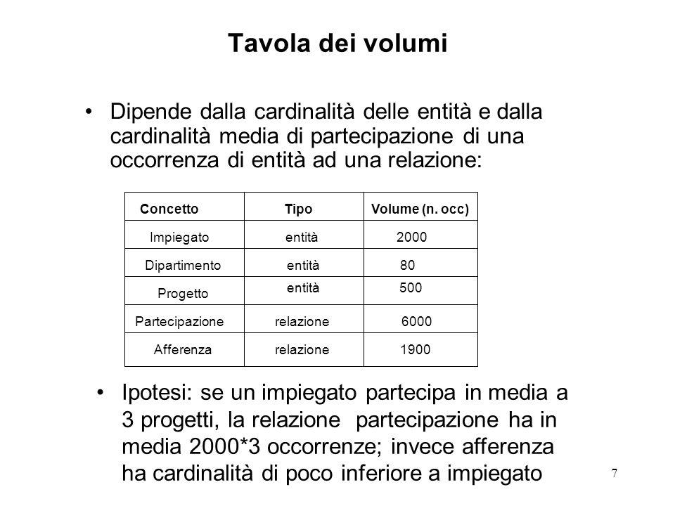 7 Tavola dei volumi ConcettoTipoVolume (n.