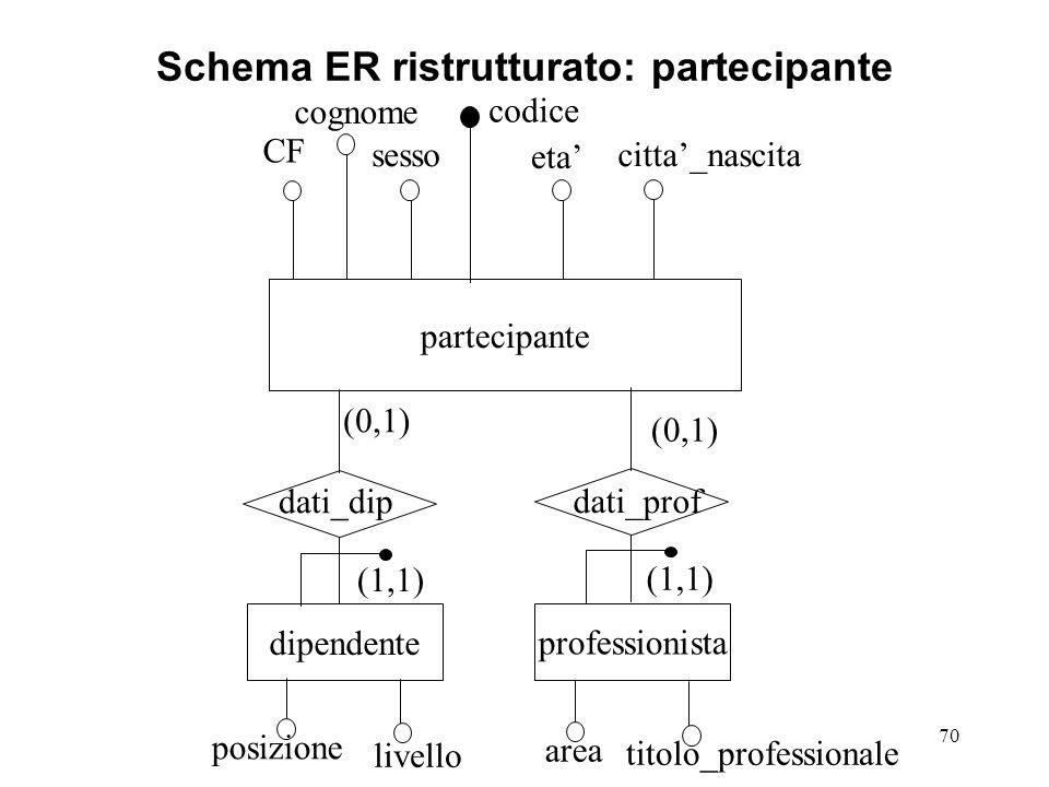 70 Schema ER ristrutturato: partecipante partecipante CF cognome sesso codice eta' citta'_nascita dipendente professionista area posizione livello titolo_professionale dati_dip dati_prof (0,1) (1,1)