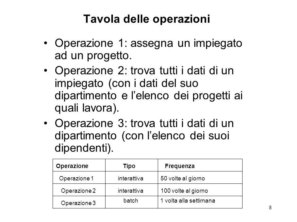 8 Tavola delle operazioni Operazione 1: assegna un impiegato ad un progetto.