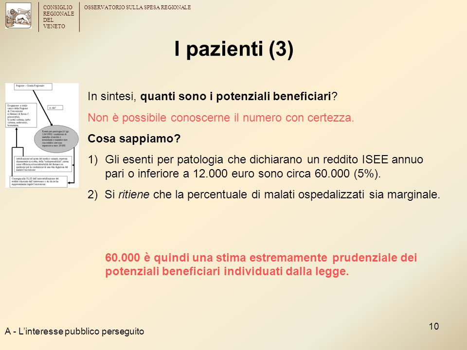 CONSIGLIO REGIONALE DEL VENETO OSSERVATORIO SULLA SPESA REGIONALE 10 I pazienti (3) A - L'interesse pubblico perseguito In sintesi, quanti sono i pote