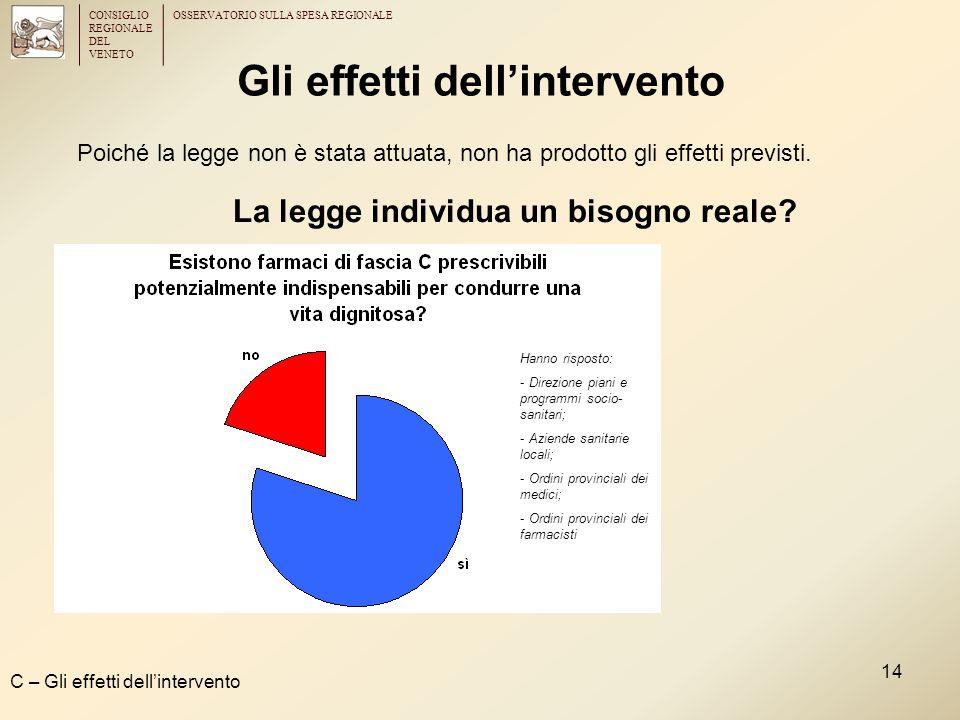 CONSIGLIO REGIONALE DEL VENETO OSSERVATORIO SULLA SPESA REGIONALE 14 Gli effetti dell'intervento C – Gli effetti dell'intervento La legge individua un