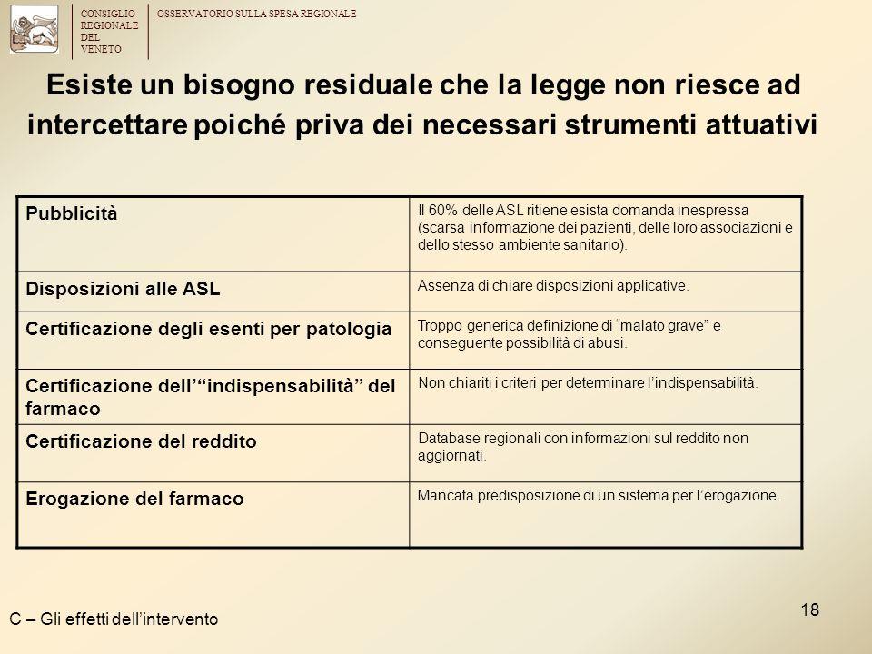 CONSIGLIO REGIONALE DEL VENETO OSSERVATORIO SULLA SPESA REGIONALE 18 Esiste un bisogno residuale che la legge non riesce ad intercettare poiché priva