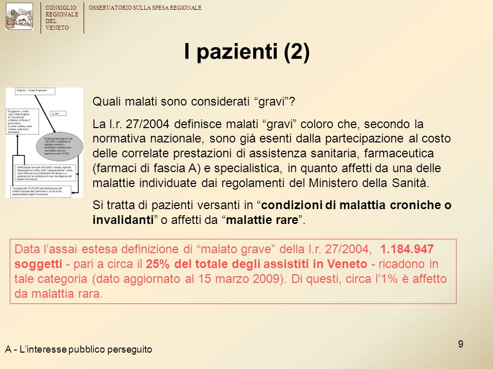 """CONSIGLIO REGIONALE DEL VENETO OSSERVATORIO SULLA SPESA REGIONALE 9 I pazienti (2) A - L'interesse pubblico perseguito Quali malati sono considerati """""""