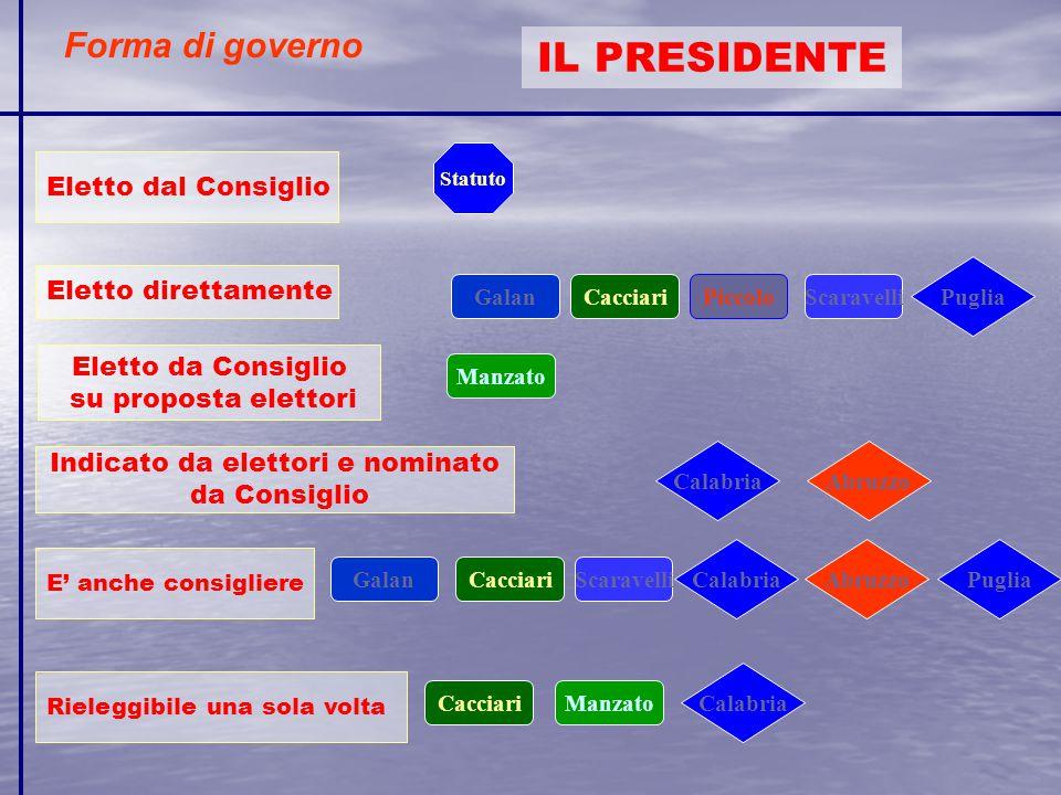 Forma di governo IL PRESIDENTE Eletto direttamente Indicato da elettori e nominato da Consiglio Eletto dal Consiglio E' anche consigliere Rieleggibile