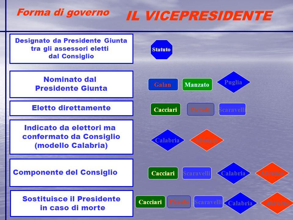 Forma di governo IL VICEPRESIDENTE Eletto direttamente Indicato da elettori ma confermato da Consiglio (modello Calabria) Designato da Presidente Giun