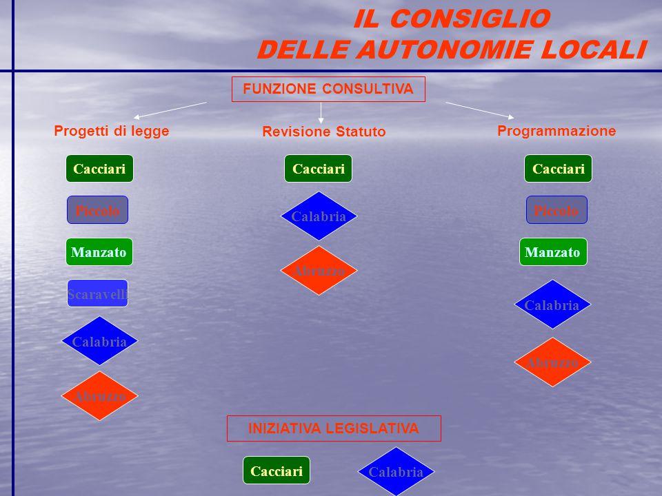 Cacciari Calabria Abruzzo Cacciari FUNZIONE CONSULTIVA Revisione Statuto ProgrammazioneProgetti di legge INIZIATIVA LEGISLATIVA Piccolo Manzato Scarav