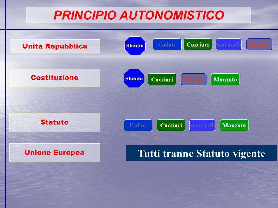 PRINCIPIO AUTONOMISTICO Unità Repubblica Costituzione Statuto Unione Europea GalanCacciari Manzato ScaravelliPiccolo GalanCacciariManzato Statuto Cacc