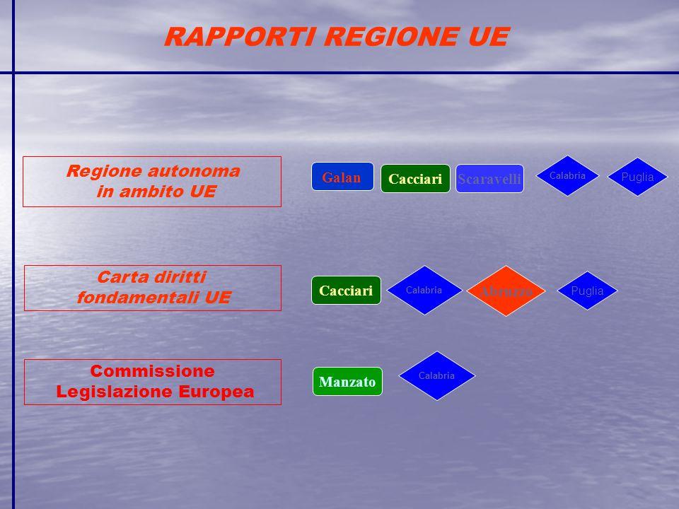 RAPPORTI REGIONE UE Regione autonoma in ambito UE Carta diritti fondamentali UE Galan Scaravelli Calabria Puglia Manzato Commissione Legislazione Europea Calabria Cacciari Calabria Abruzzo Puglia