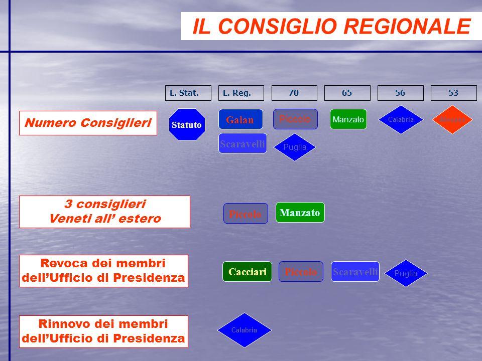 IL CONSIGLIO REGIONALE Numero Consiglieri 3 consiglieri Veneti all' estero Statuto Galan Scaravelli Piccolo Calabria Abruzzo Puglia Manzato Piccolo Ma