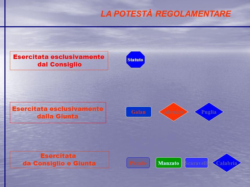 LA POTESTÀ REGOLAMENTARE Esercitata esclusivamente dal Consiglio Esercitata esclusivamente dalla Giunta Esercitata da Consiglio e Giunta Statuto Galan ManzatoScaravelliPiccolo Calabria AbruzzoPuglia
