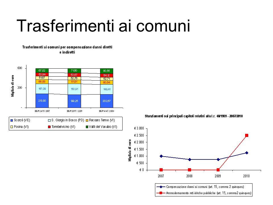 Stanziamento sui capitoli di spesa (dettaglio) CapitoloDescrizione Rendiconto 2007 (l.r.