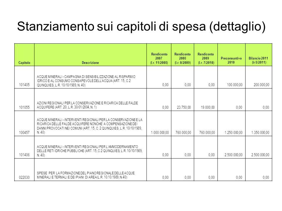 Stanziamento sui capitoli di spesa (dettaglio) CapitoloDescrizione Rendiconto 2007 (l.r. 11/2008) Rendiconto 2008 (l.r. 0/2009) Rendiconto 2009 (l.r.