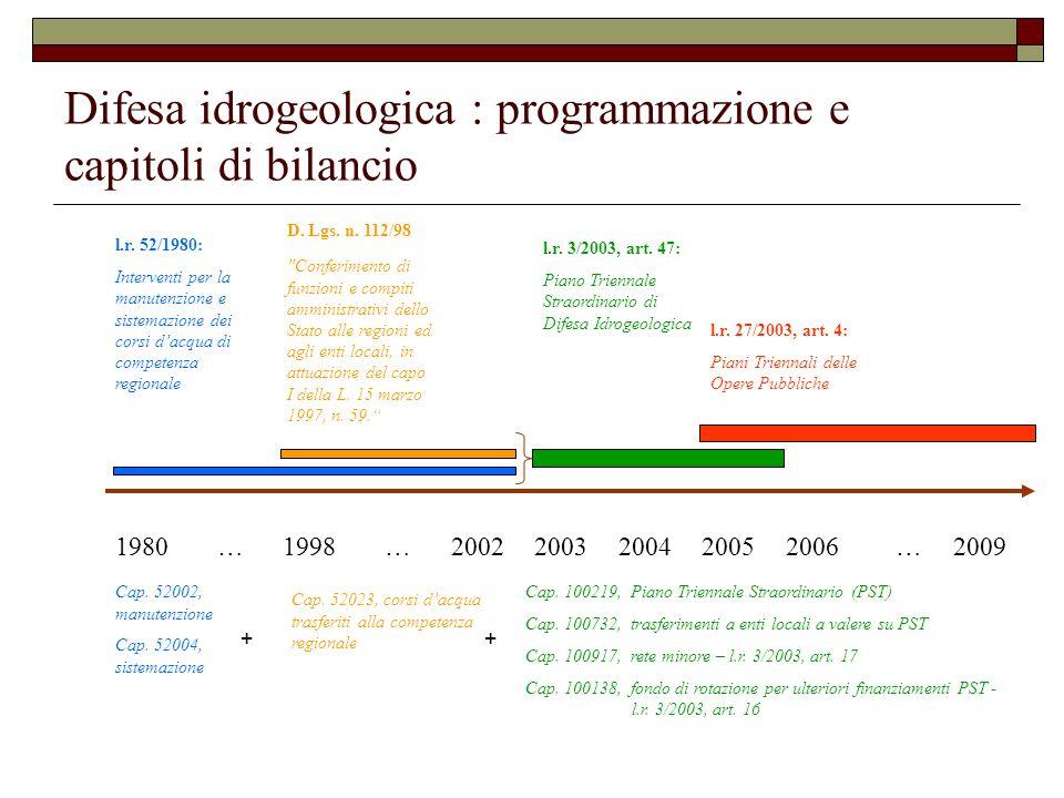 Difesa idrogeologica : programmazione e capitoli di bilancio 1980…1998…20022003200420052006…2009 l.r.