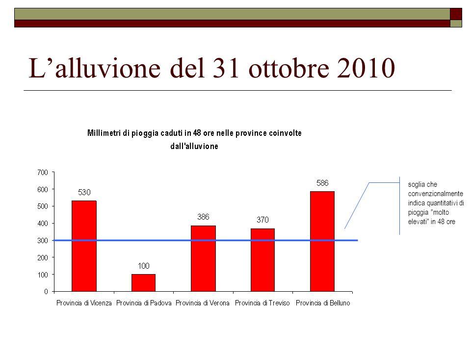 L'alluvione del 31 ottobre 2010 soglia che convenzionalmente indica quantitativi di pioggia molto elevati in 48 ore
