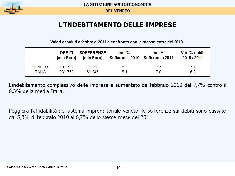 L'INDEBITAMENTO DELLE IMPRESE L'indebitamento complessivo delle imprese è aumentato da febbraio 2010 del 7,7% contro il 6,3% della media Italia.