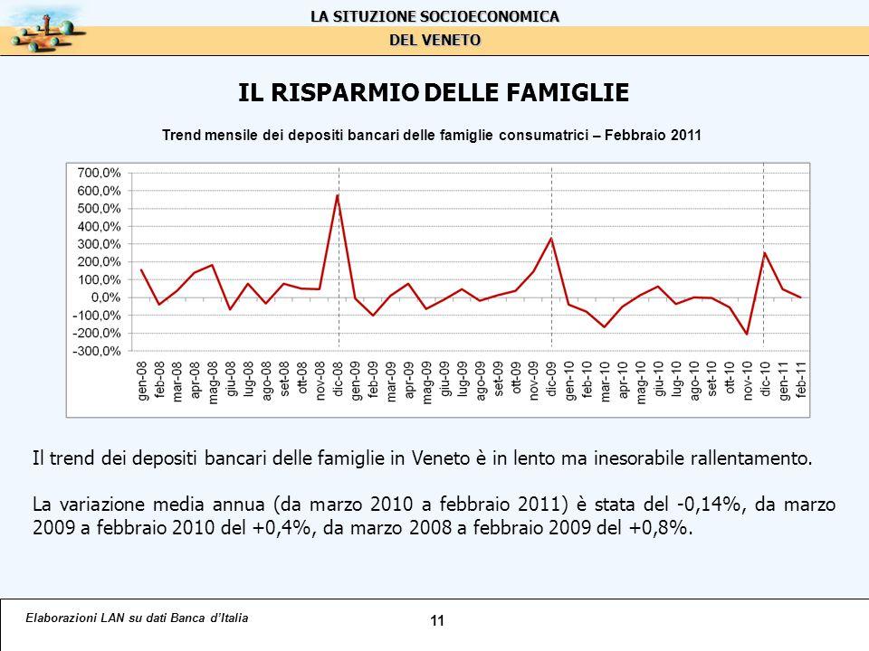 IL RISPARMIO DELLE FAMIGLIE Il trend dei depositi bancari delle famiglie in Veneto è in lento ma inesorabile rallentamento.