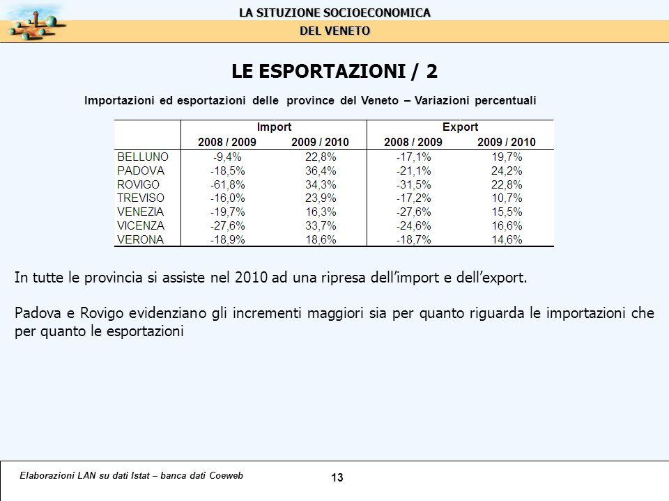 LE ESPORTAZIONI / 2 Elaborazioni LAN su dati Istat – banca dati Coeweb 13 LA SITUZIONE SOCIOECONOMICA DEL VENETO Importazioni ed esportazioni delle province del Veneto – Variazioni percentuali In tutte le provincia si assiste nel 2010 ad una ripresa dell'import e dell'export.