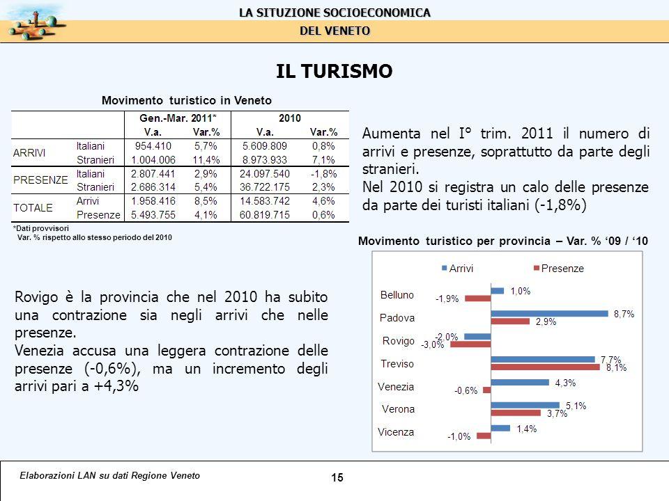 IL TURISMO Elaborazioni LAN su dati Regione Veneto 15 LA SITUZIONE SOCIOECONOMICA DEL VENETO Movimento turistico in Veneto *Dati provvisori Var.