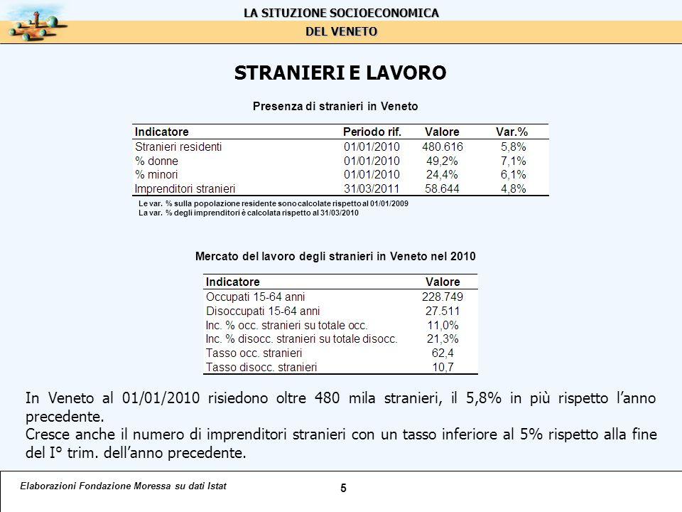 STRANIERI E LAVORO Elaborazioni Fondazione Moressa su dati Istat 5 LA SITUZIONE SOCIOECONOMICA DEL VENETO In Veneto al 01/01/2010 risiedono oltre 480 mila stranieri, il 5,8% in più rispetto l'anno precedente.
