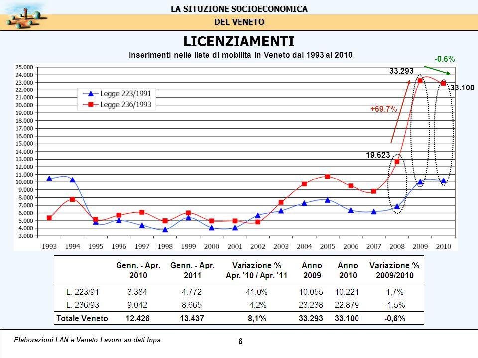 LA CASSA INTEGRAZIONE / 1 Elaborazioni LAN su dati Inps 7 Ore autorizzate di cassa integrazione in Veneto dal 2005 al 2010 La situazione nel 1° quad.