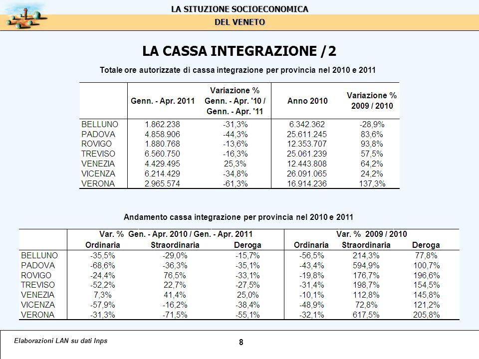 LA CASSA INTEGRAZIONE /2 Elaborazioni LAN su dati Inps 8 Totale ore autorizzate di cassa integrazione per provincia nel 2010 e 2011 Andamento cassa integrazione per provincia nel 2010 e 2011 LA SITUZIONE SOCIOECONOMICA DEL VENETO