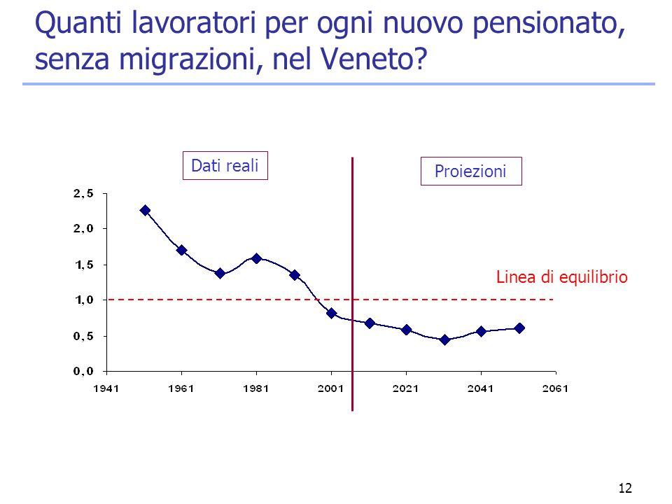 12 Quanti lavoratori per ogni nuovo pensionato, senza migrazioni, nel Veneto? Linea di equilibrio Dati reali Proiezioni
