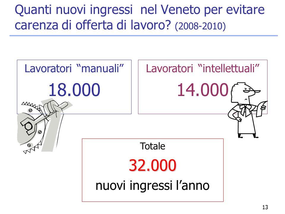 """13 Quanti nuovi ingressi nel Veneto per evitare carenza di offerta di lavoro? (2008-2010) Totale32.000 nuovi ingressi l'anno Lavoratori """"manuali"""" 18.0"""