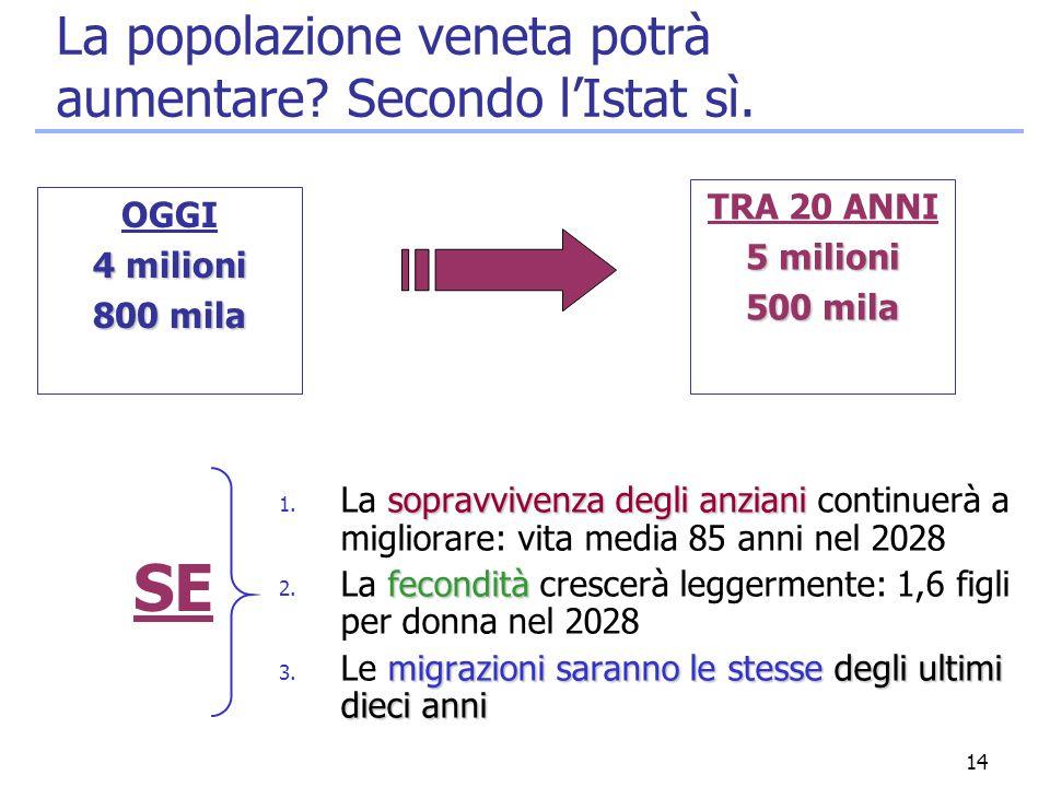14 La popolazione veneta potrà aumentare? Secondo l'Istat sì. sopravvivenza degli anziani 1. La sopravvivenza degli anziani continuerà a migliorare: v