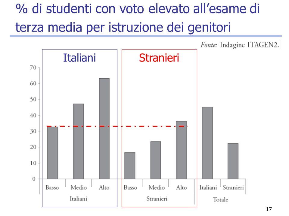 17 % di studenti con voto elevato all'esame di terza media per istruzione dei genitori ItalianiStranieri