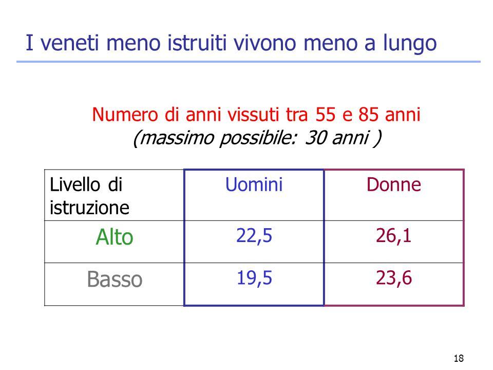 18 I veneti meno istruiti vivono meno a lungo Livello di istruzione UominiDonne Alto 22,526,1 Basso 19,523,6 Numero di anni vissuti tra 55 e 85 anni (