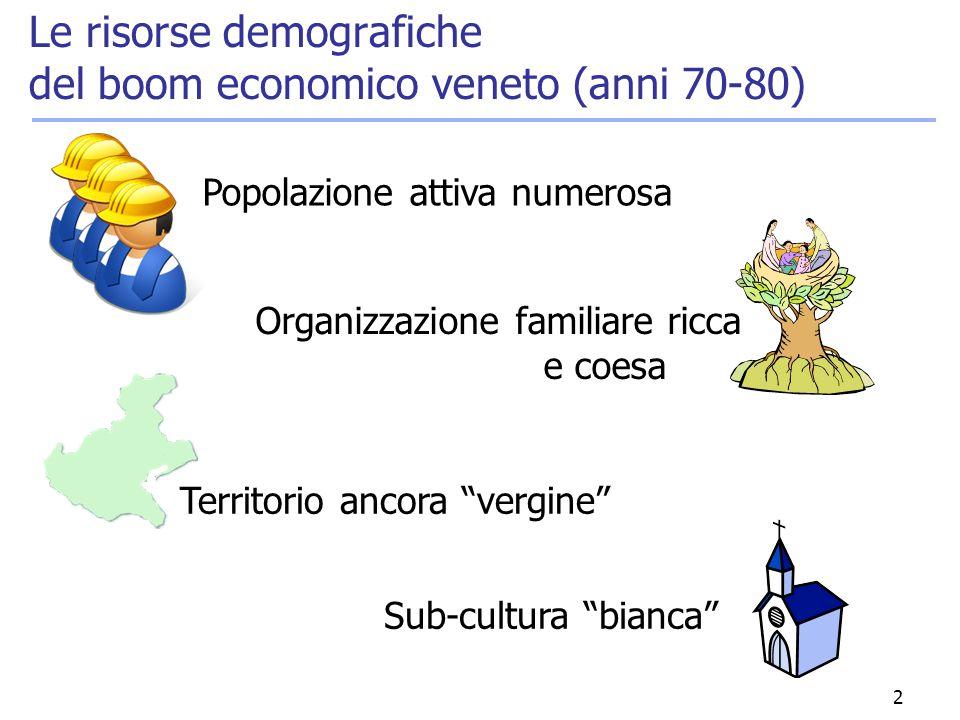 """2 Le risorse demografiche del boom economico veneto (anni 70-80) Organizzazione familiare ricca e coesa Sub-cultura """"bianca"""" Territorio ancora """"vergin"""